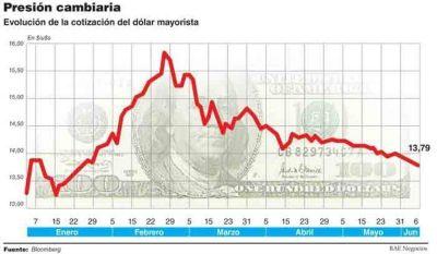 El Central dejó que el dólar caiga 10 centavos y apuesta a que la baja de tasas le ponga un piso