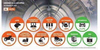 Crisis del consumo: aún no se ve la luz al final del túnel