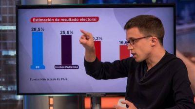 Elecciones en España: el PP saldría primero seguido por Unidos Podemos