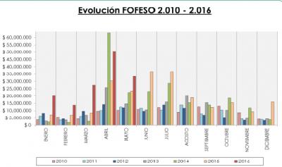 En mayo, por el Fondo de la Soja la Municipalidad de Paraná recibió más de cinco millones de pesos