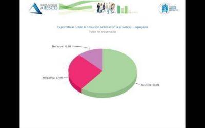 El 60% de los juje�os tienen una expectativa positiva sobre la situaci�n general de la provincia