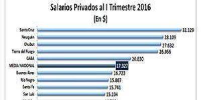El salario privado promedio en la provincia es de $11.699