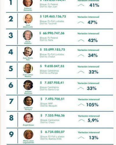 Alperovich ocupa el segundo lugar con mayor patrimonio del Senado