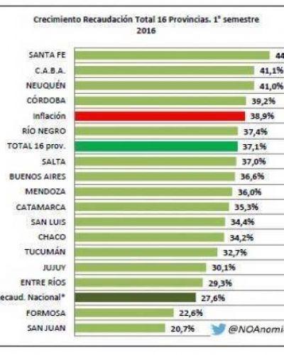 San Juan se ubica entre las provincias con menor presión fiscal del País