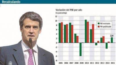 Al sobreestimar el crecimiento se pag� 25% de m�s por los cupones PBI