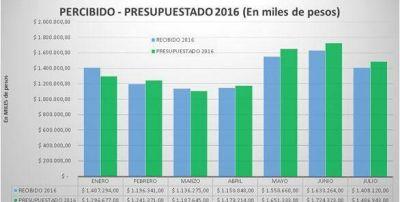 Coparticipaci�n: por la crisis Misiones ya perdi� casi 200 millones de pesos