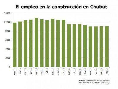 En un a�o la construcci�n perdi� cuatro empleos por d�a en Chubut
