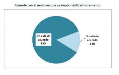 #Tarifazos: el 85% de los marplatenses rechaza la modalidad de su implementación