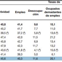 Mar del Plata: casi la mitad de la poblaci�n activa tiene problemas de empleo