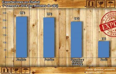 Por primera vez en 20 a�os, desde Chubut se export� m�s aluminio que hidrocarburos