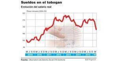 Informe de la CTA de Micheli indica que el salario real va en picada
