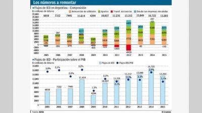 Pese al efecto cepo, la inversión extranjera directa cayó 20% en 2015