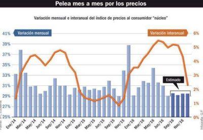 La inflación rondará el 1,5% este mes y prevén el doble en octubre