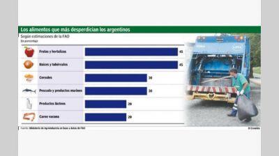 De granero a basurero: en Argentina se tira un kilo diario de comida por persona