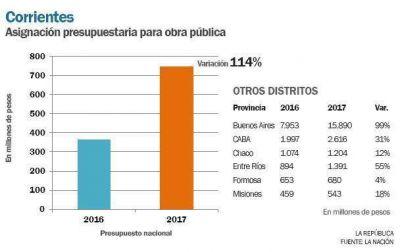 En 2017, Corrientes recibirá 114% más para obras públicas que en 2016