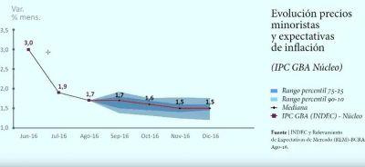 El BCRA anunci� una meta de inflaci�n entre 12 y 17 por ciento para 2017
