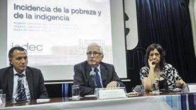 Indec: El 32,2% de los argentinos es pobre y el 6,3% se encuentra en la indigencia