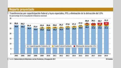 Prev�n transferir a las provincias m�s de $ 730.000 millones en 2017