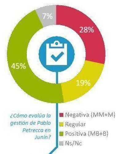 Casi la mitad de los juninenses valora de manera positiva la gestión municipal