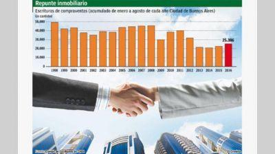 Sin impacto del blanqueo, la venta de inmuebles alcanz� un aumento r�cord de 44% en Capital
