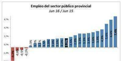 Formosa entre las provincias donde más creció el empleo público