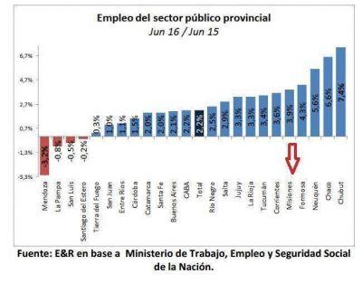 Un nuevo estudio ratifica que Misiones es una de las provincias con menos empleo p�blico del pa�s