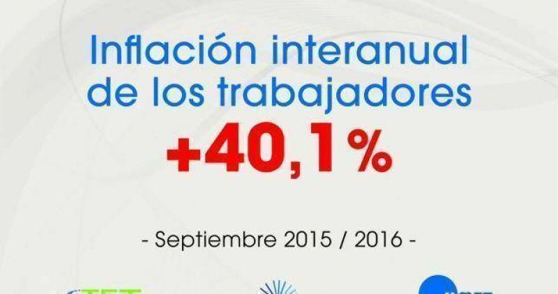 Los gremios midieron una inflación anual del 40,1%