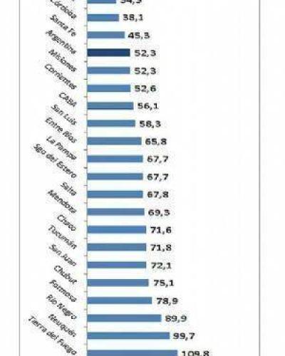 Catamarca: la mayor cantidad de empleados públicos por habitante