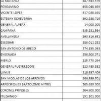 La ciudad de Chivilcoy recibir� 181 millones para obras en el partido durante el 2017