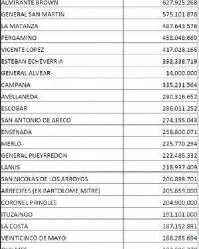 La ciudad de Chivilcoy recibirá 181 millones para obras en el partido durante el 2017