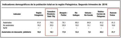 Trelew-Rawson, con la mayor tasa de empleo en negro de la Patagonia