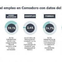 Uno de cada cinco trabajadores en Comodoro Rivadavia est� en negro