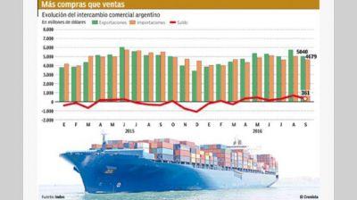 Con baja en importaciones, el superávit comercial fue de u$s 361 millones