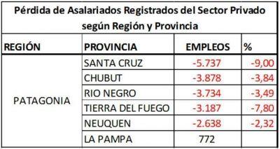 Chubut perdió 3.878 empleos privados en blanco en el último año