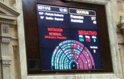 Estos son los diputados mendocinos que votaron en contra del debate por el