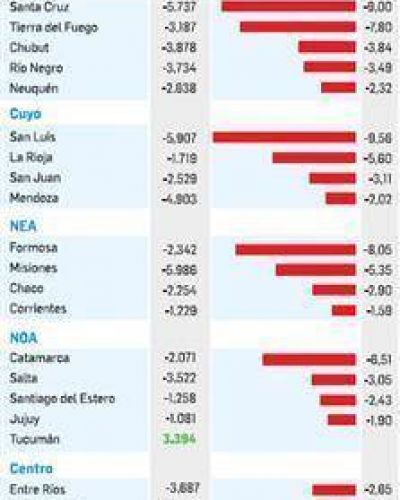 Caída de empleos: Patagonia y Cuyo, las más afectadas
