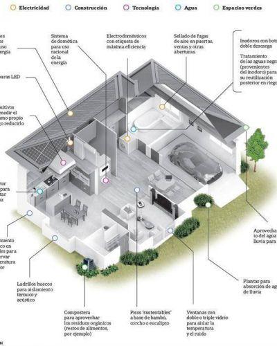 Casa verde: ¿es posible tener una vivienda 100% sustentable en el país?