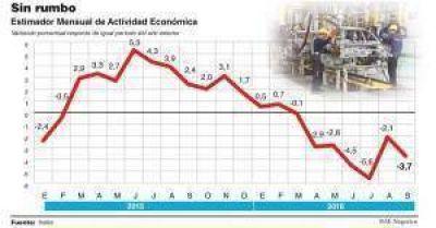 La recesión no cede en el tercer trimestre y la caída del PBI será de hasta 2,5% este año