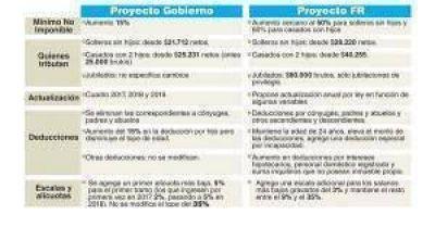 Ganancias: Gobierno vs Massa ¿cuál es el impacto de cada proyecto?