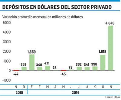 Prat Gay podrá tomar u$s 3.000 M de bancos
