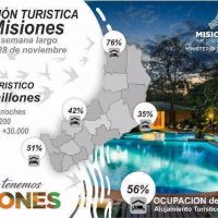 Más de 36 millones de pesos inyectó el turismo a Misiones durante el fin de semana largo