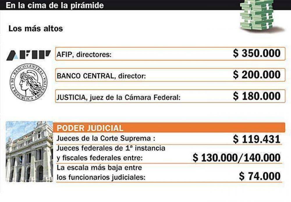 Los directores de AFIP y del Central son los que más ganan en el Estado
