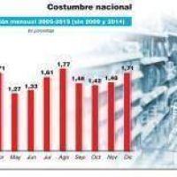 Prevén que la inflación rebote en diciembre y ronde el 2%, superando así la meta oficial