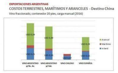 Aranceles y logística, principales desventajas para las exportaciones de vinos