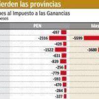 La Rioja perderá millones de pesos por la modificación de Ganancias