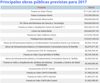 En 2017 casi toda la obra pública será financiada por la Nación y la Provincia