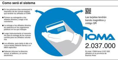 Reempadronarán a más de 2 millones de afiliados al IOMA