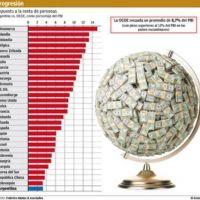 Peso de Ganancias es de 3,2% del PBI, menos de la mitad del promedio mundial