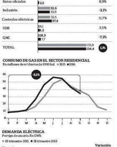 La suba de tarifas frenó el consumo de electricidad y de gas en los hogares