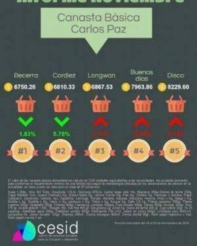 La canasta básica creció un 3,63% en los supermercados de Villa Carlos Paz